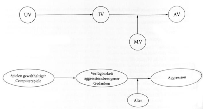 Lernumgebung Forschungsmethodische Grundlagen Variablen